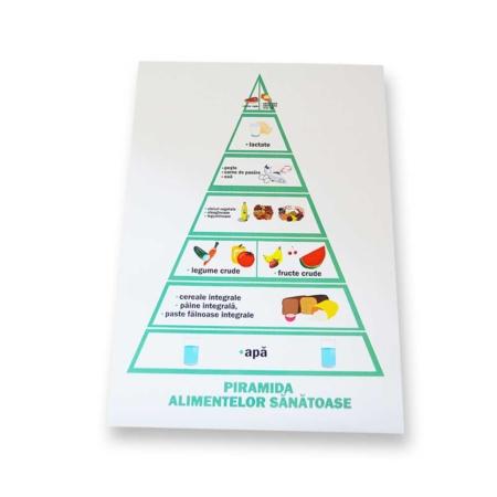 Plansa Piramida alimentelor
